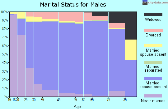Fresno County marital status for males