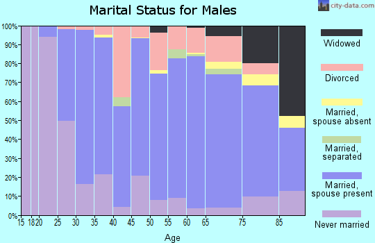 Buffalo County marital status for males