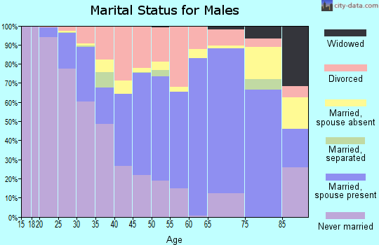 Carter County marital status for males