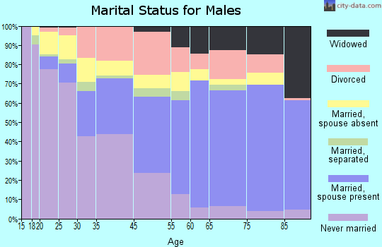 Fairfield County marital status for males