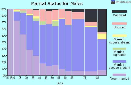 Sandusky County marital status for males