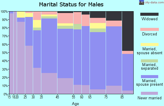 Dickey County marital status for males