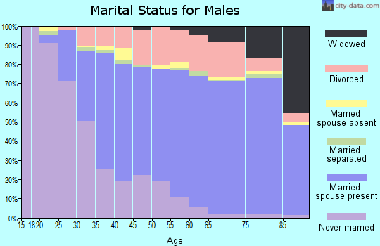 Cleburne County marital status for males