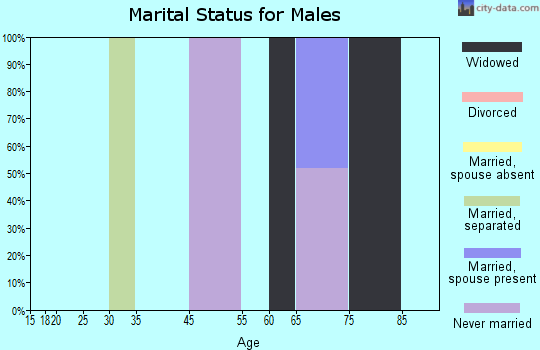 Garrett County marital status for males