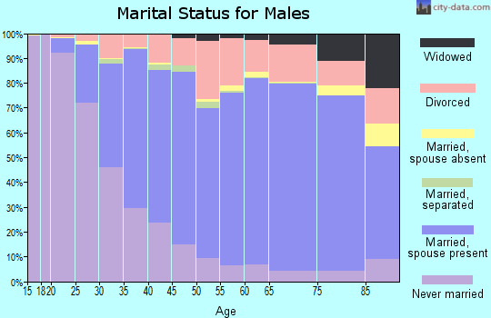 Plymouth County marital status for males
