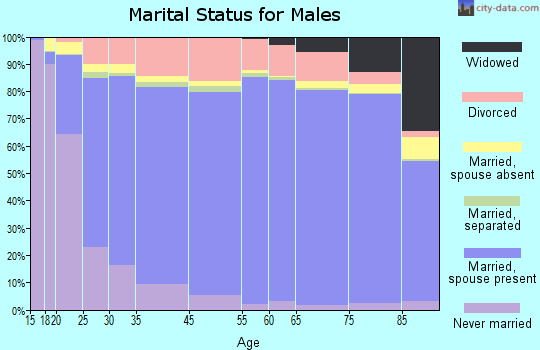 Grant County marital status for males