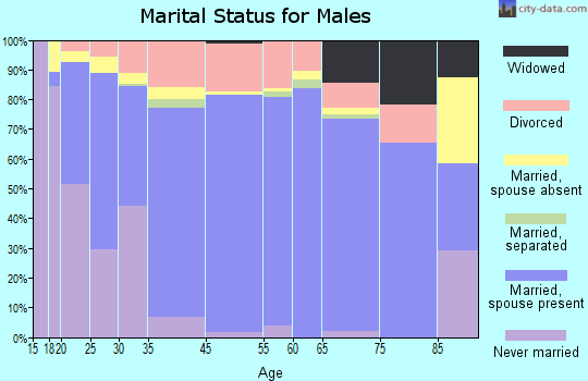 Crowley County marital status for males