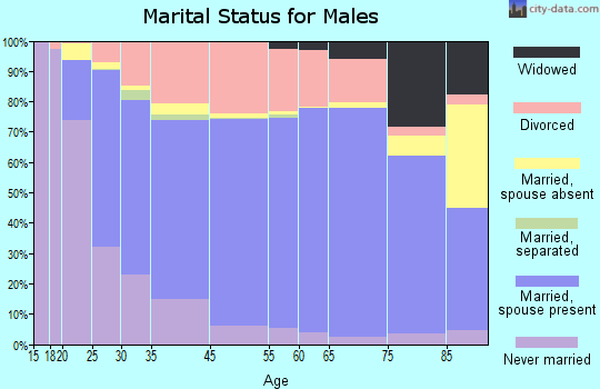 Catahoula Parish marital status for males