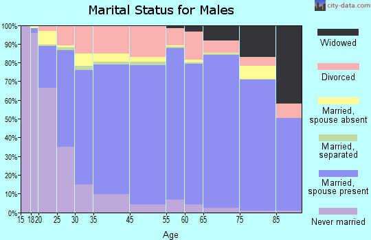 Harford County marital status for males