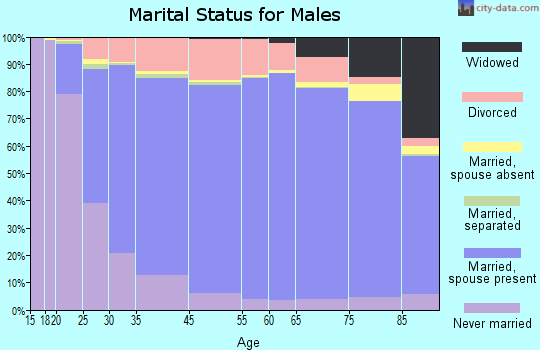 Monmouth County marital status for males