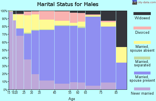 Carbon County marital status for males