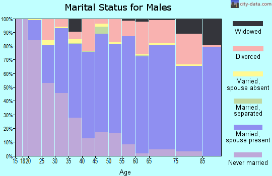 Kane County marital status for males