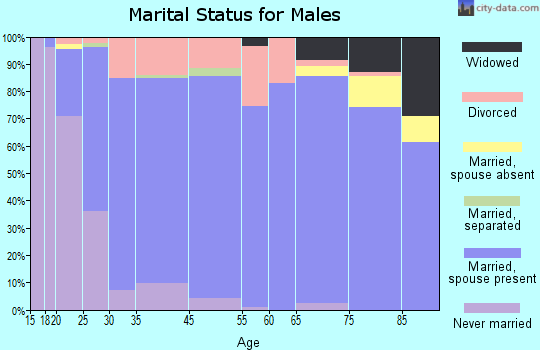 Dane County marital status for males