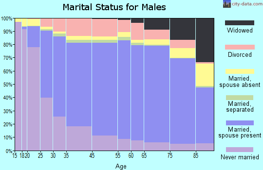 Coahoma County marital status for males