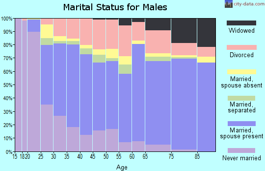 Grays Harbor County marital status for males