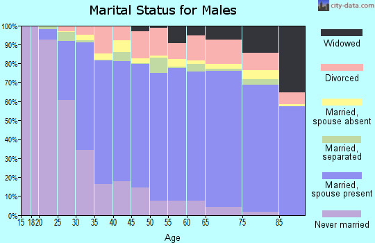 Caribou County marital status for males