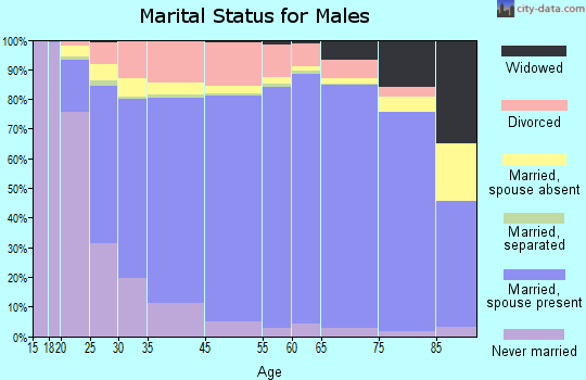 Copiah County marital status for males