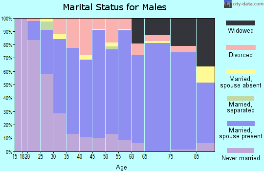 Foster County marital status for males