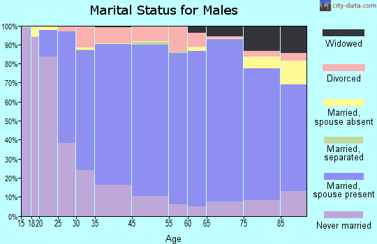 Cowley County marital status for males