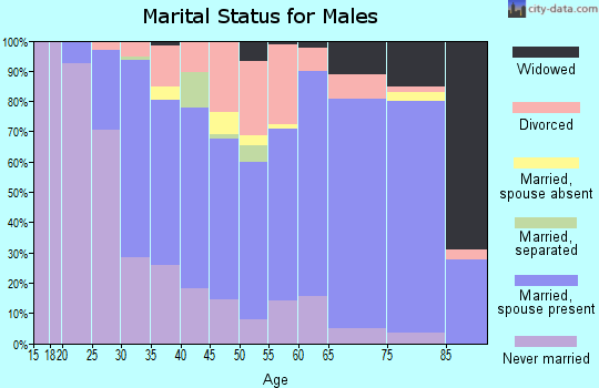 Calloway County marital status for males