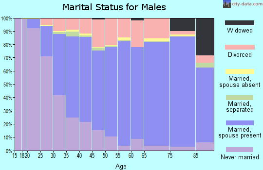 Los Angeles County marital status for males