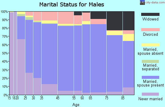 St. Mary's County marital status for males