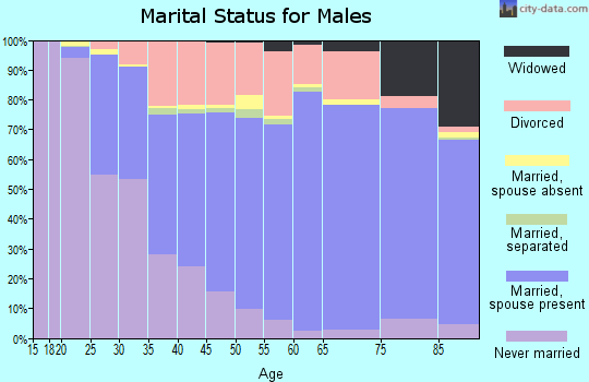 Covington County marital status for males