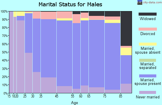 Carlisle County marital status for males