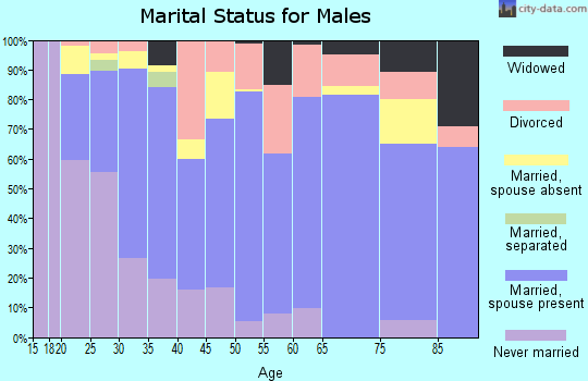 Crawford County marital status for males