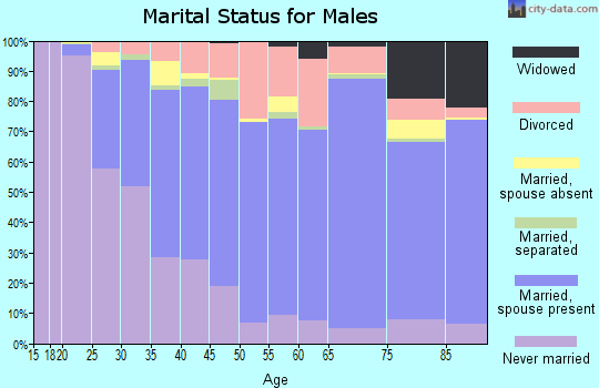 Fond du Lac County marital status for males