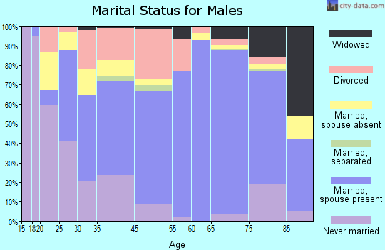 Marin County marital status for males