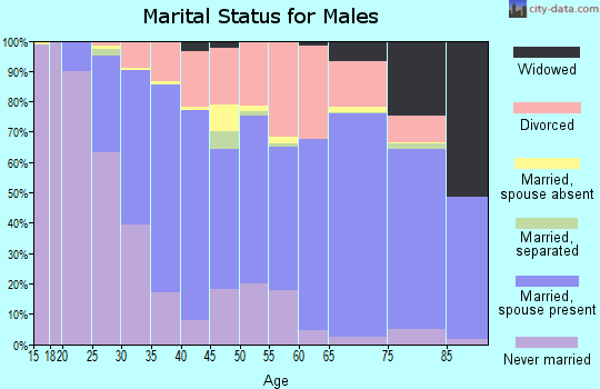 Delta County marital status for males