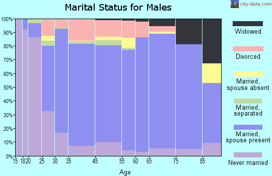 Douglas County marital status for males