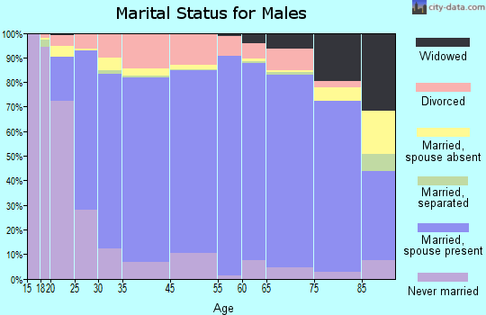 Forest County marital status for males