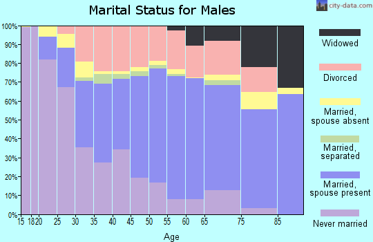 Grant Parish marital status for males