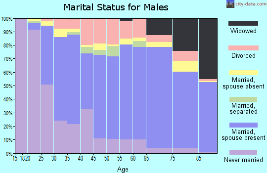 Garfield County marital status for males