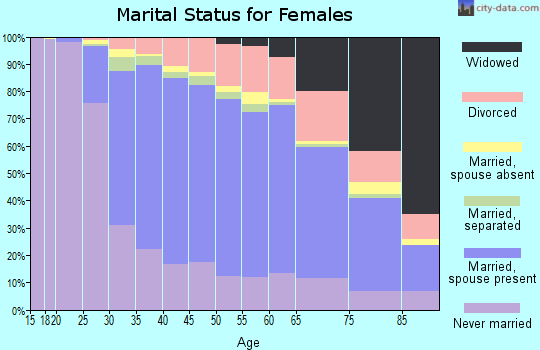 Fillmore County marital status for females