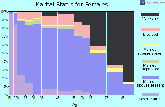 Judith Basin County marital status for females