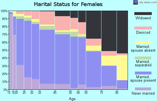 Malheur County marital status for females