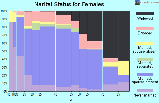 Greenville County marital status for females