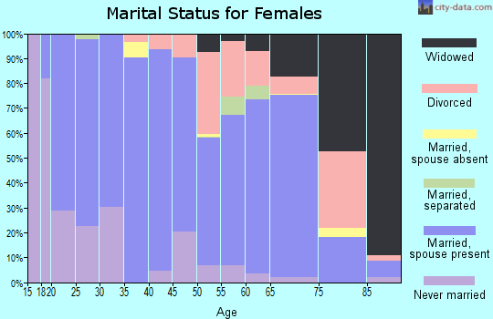 Dallas County marital status for females