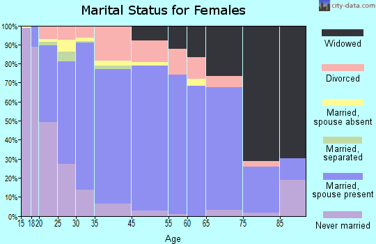 Gilpin County marital status for females