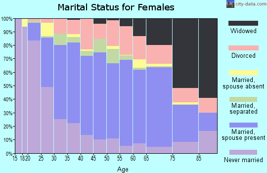 Edwards County marital status for females