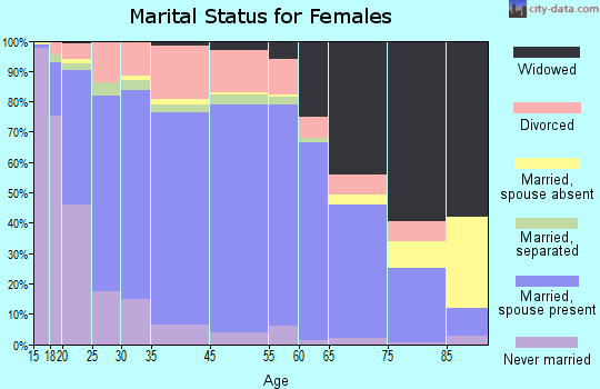 Worcester County marital status for females