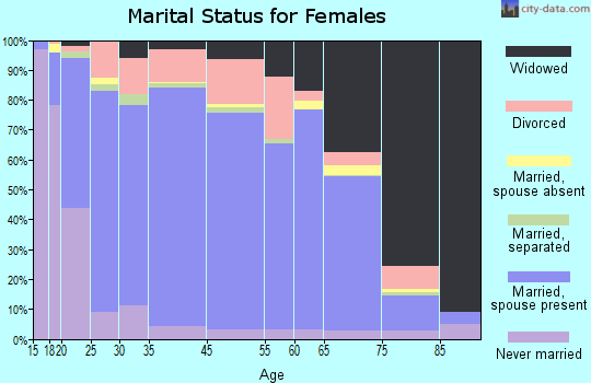 Elk County marital status for females