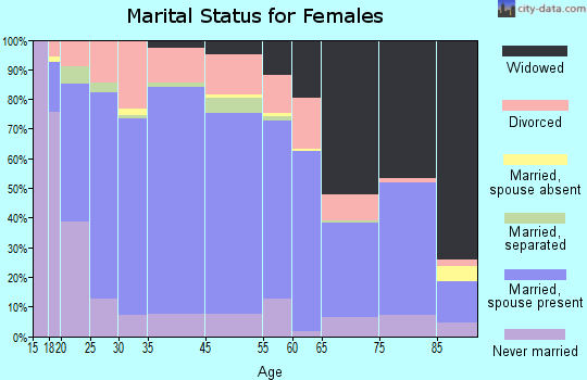 Fall River County marital status for females