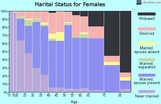 Goodhue County marital status for females