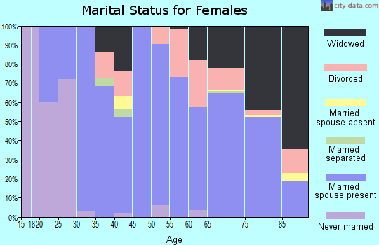 Deuel County marital status for females
