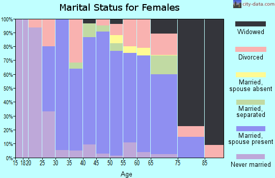 McHenry County marital status for females