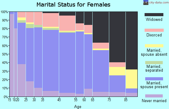 Hampton County marital status for females